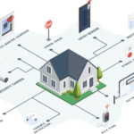 The Sensor Systems as the operational backbone of Smart Home Security System